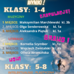 Szkolny Konkurs o ŚW. JANIE PAWLE II wyniki !